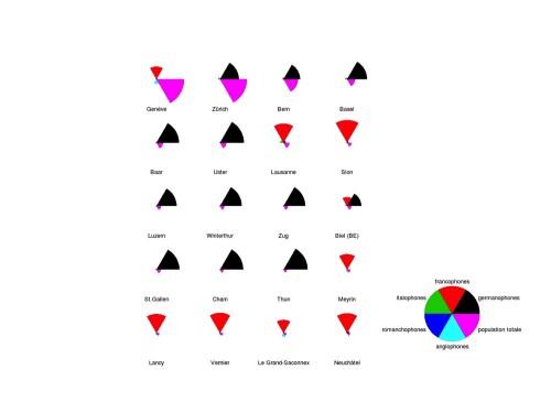 Wind-rose chart locuteurs suisses