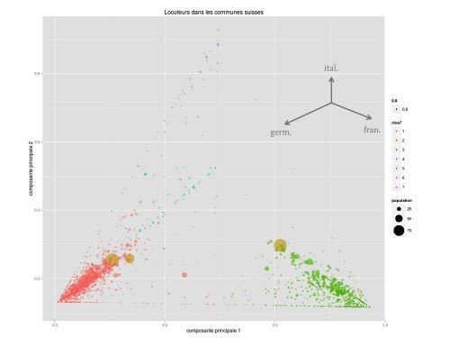 Analyse en compostantes principales pour les langues parlées en Suisse.