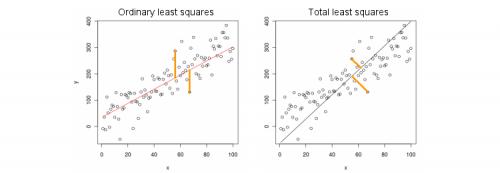 orthogonal_regression