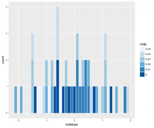 Stacked histogram in R