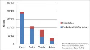 Consumption of meat in Switzerland in 2009