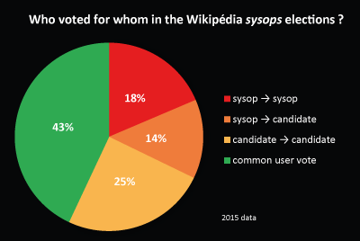 Who voted for whom in the Wikipédia sysops elections ? - pie chart