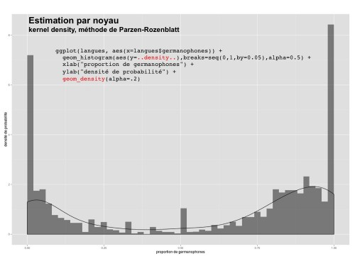 Estimation par noyau. (Kernel density)