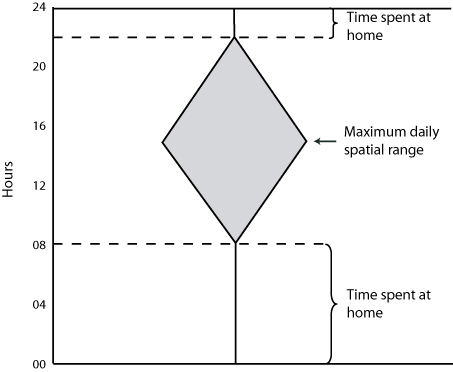 individual activity prism in space-time